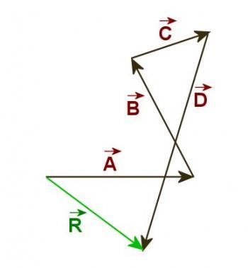 Addition and Subtraction of Vectors: Unit 3: Vectors