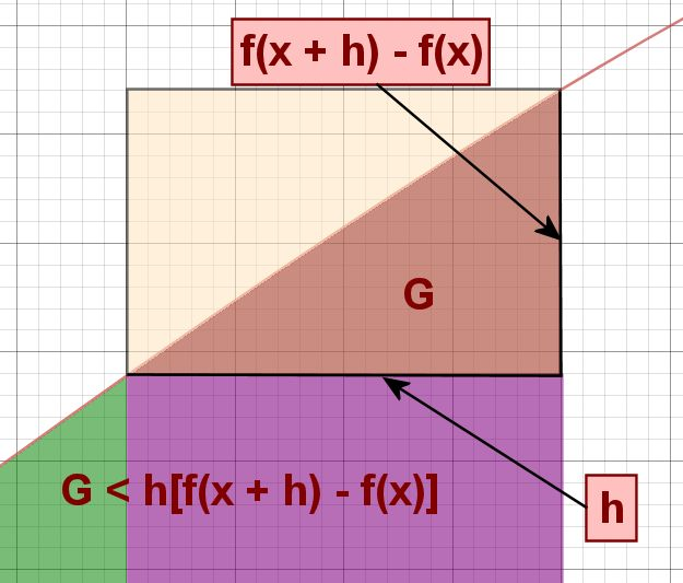 Fundamental Theorem of Calculus: Lesson Plans